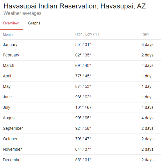 havasupai weather